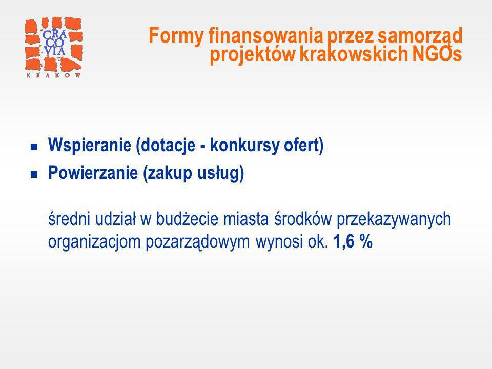 Formy finansowania przez samorząd projektów krakowskich NGOs Wspieranie (dotacje - konkursy ofert) Powierzanie (zakup usług) średni udział w budżecie miasta środków przekazywanych organizacjom pozarządowym wynosi ok.