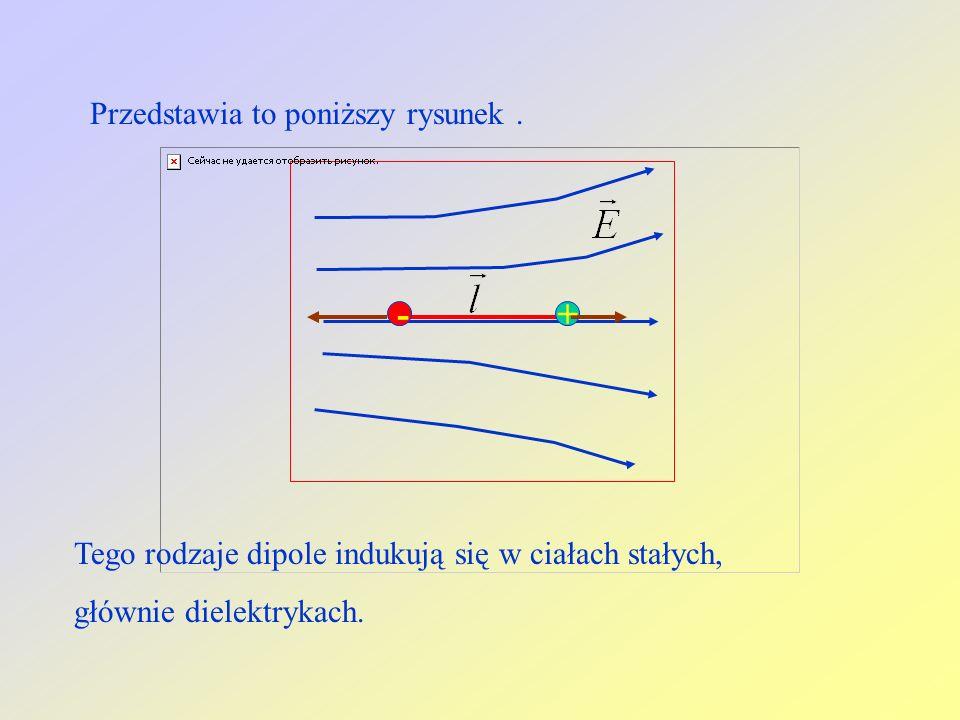 +- Przedstawia to poniższy rysunek. Tego rodzaje dipole indukują się w ciałach stałych, głównie dielektrykach.