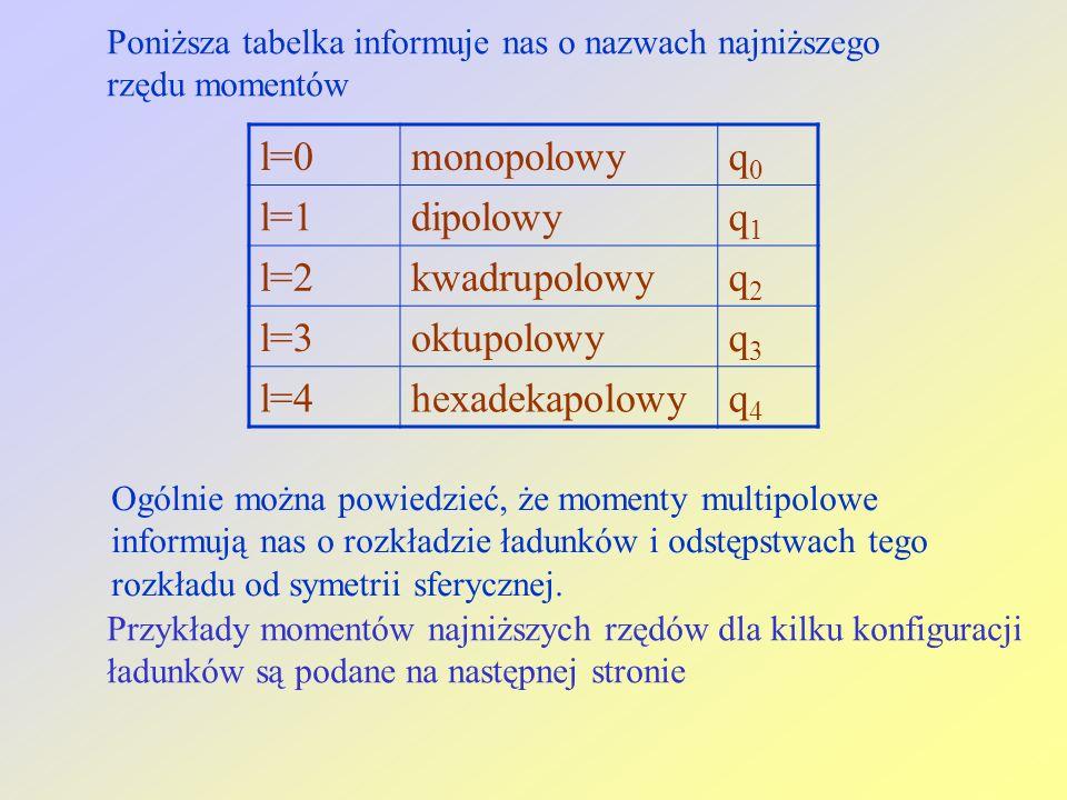 l=0monopolowyq0q0 l=1dipolowyq1q1 l=2kwadrupolowyq2q2 l=3oktupolowyq3q3 l=4hexadekapolowyq4q4 Poniższa tabelka informuje nas o nazwach najniższego rzę