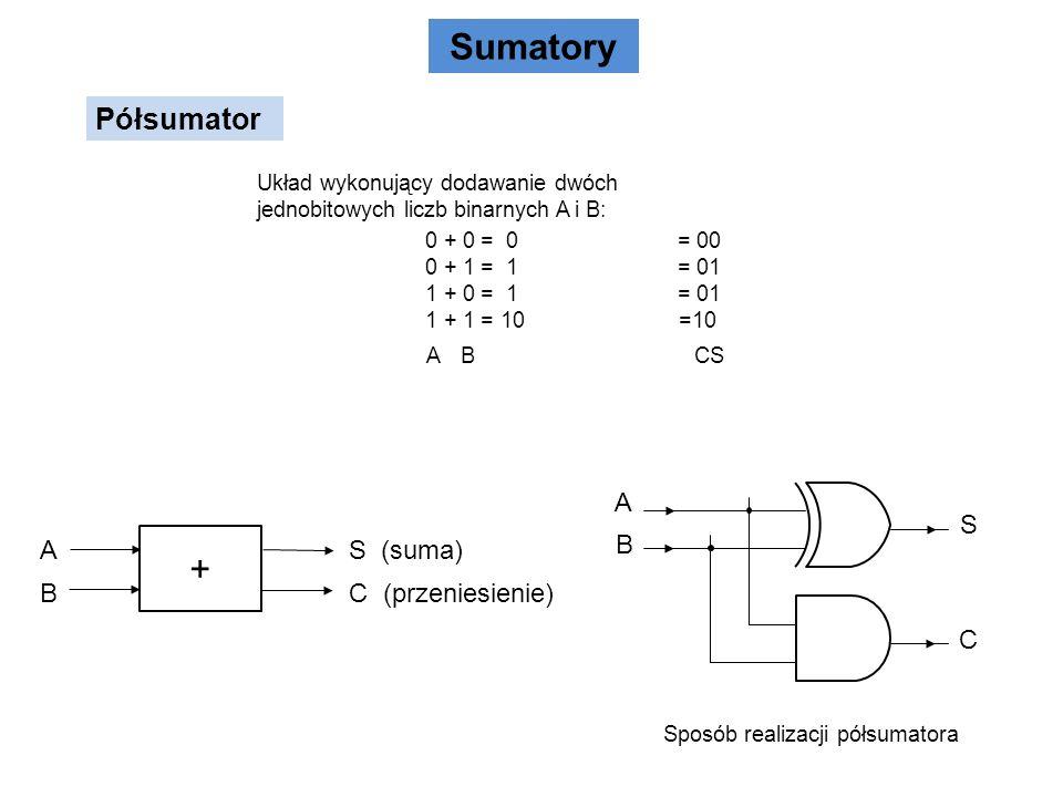 Sumatory Półsumator A B S C Sposób realizacji półsumatora Układ wykonujący dodawanie dwóch jednobitowych liczb binarnych A i B: 0 + 0 = 0= 00 0 + 1 =