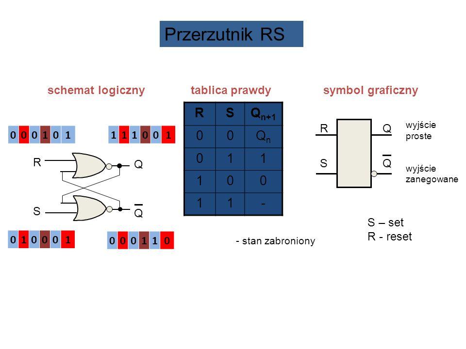 schemat logiczny tablica prawdy symbol graficzny RSRS QQQQ wyjście proste wyjście zanegowane RSQ n+1 00QnQn 011 100 11- - stan zabroniony QQQQ RSRS Pr