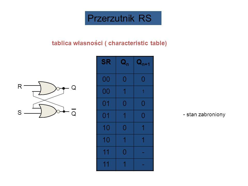 tablica własności ( characteristic table) SRQnQn Q n+1 0000 1 1 0100 10 1001 11 110- 1- - stan zabroniony QQQQ RSRS Przerzutnik RS