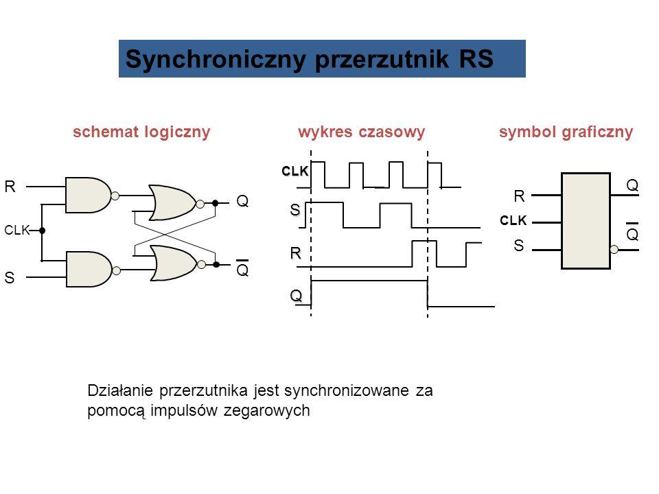 schemat logiczny wykres czasowy symbol graficzny R CLK S QQQQ R SR S QQQQ CLK SRQ CLK Synchroniczny przerzutnik RS Działanie przerzutnika jest synchro
