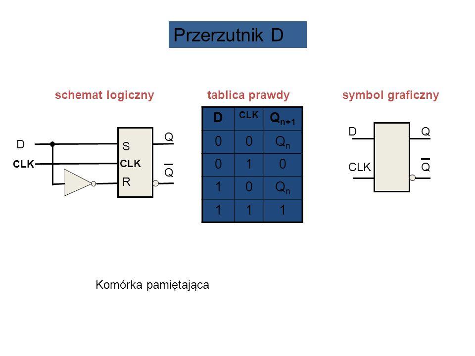 schemat logiczny tablica prawdy symbol graficzny D CLK QQQQ D Q n+1 00QnQn 010 10QnQn 111 D CLK S RS R QQQQ Przerzutnik D Komórka pamiętająca