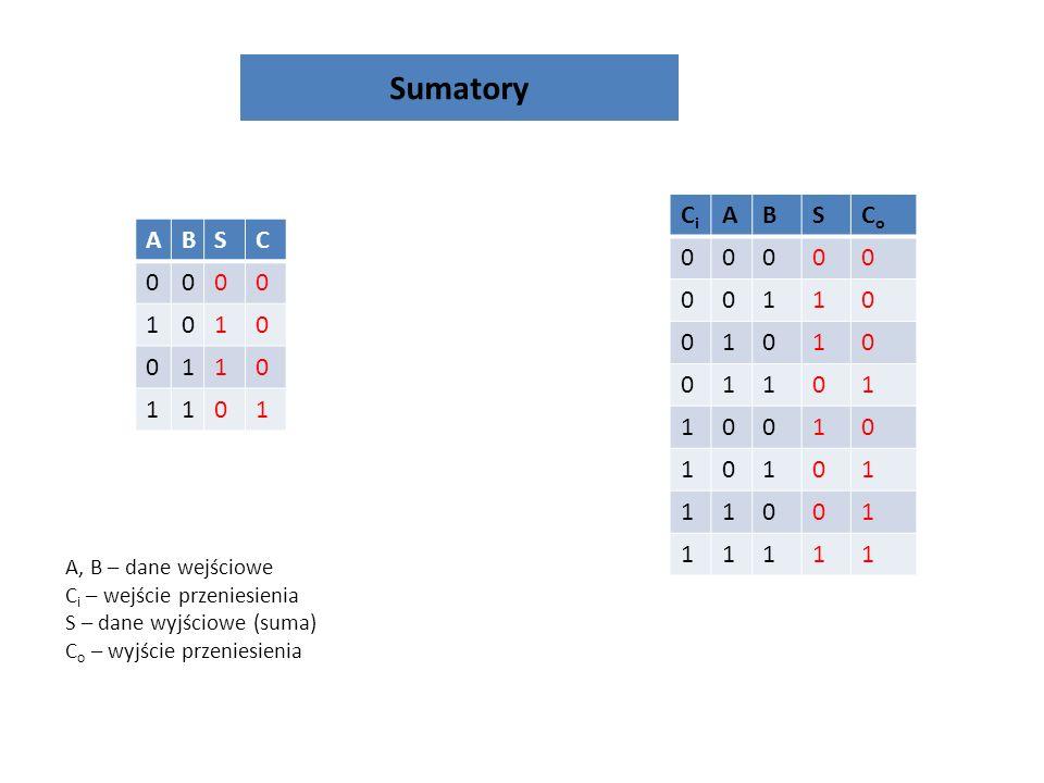 Sumatory A, B – dane wejściowe C i – wejście przeniesienia S – dane wyjściowe (suma) C o – wyjście przeniesienia CiCi ABSCoCo 00000 00110 01010 01101