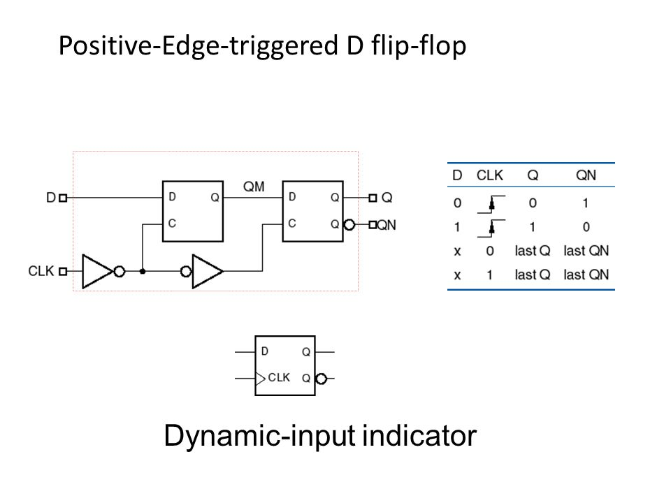 Positive-Edge-triggered D flip-flop Dynamic-input indicator