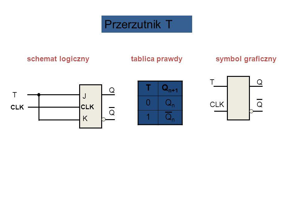 schemat logiczny tablica prawdy symbol graficzny TQ n+1 0QnQn 1QnQn T CLK QQQQ T CLK J KJ K QQQQ Przerzutnik T