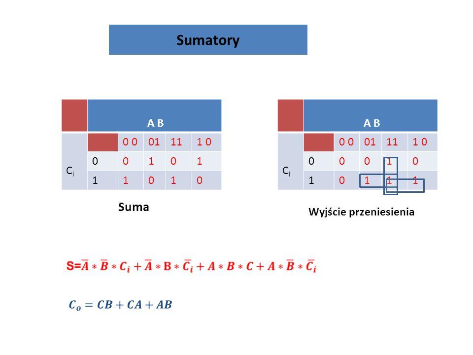 Rejestry wejście szeregowe, wyjście równoległe SIPO 0 0 0 0 0 0 1 1 0 0 0 0 0 0 1 0 0 0 0 0 0 1 0 0 0 0 0 0 1 1 0 0 0 0 0 0 we stan wy Za każdym impulsem zegarowym dane są przesuwane w o jedną pozycję w prawo