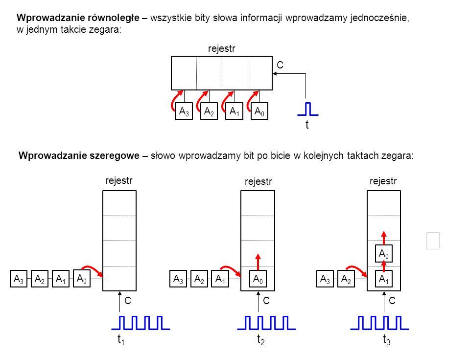 A3A3 A2A2 A1A1 A0A0 t C rejestr A3A3 A2A2 A1A1 A0A0 C A3A3 A2A2 A1A1 A0A0 C A3A3 A2A2 A1A1 A0A0 C Wprowadzanie równoległe – wszystkie bity słowa infor