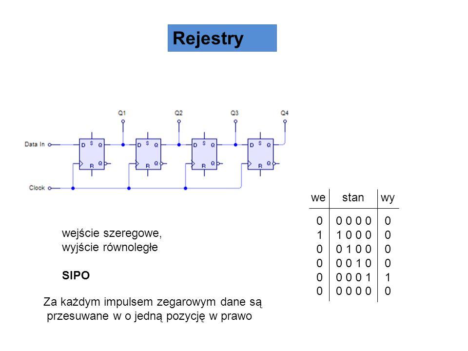 Rejestry wejście szeregowe, wyjście równoległe SIPO 0 0 0 0 0 0 1 1 0 0 0 0 0 0 1 0 0 0 0 0 0 1 0 0 0 0 0 0 1 1 0 0 0 0 0 0 we stan wy Za każdym impul