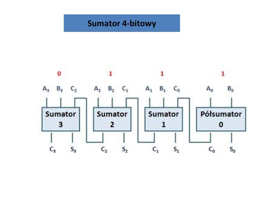 Sumator 32-bitowy Można zbudować sumator dla większej ilości bitów złożony z sumatorów 1-bitowych.