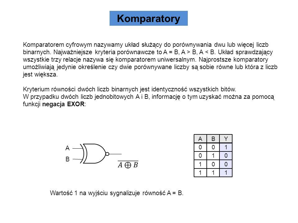 Komparatory Przykład komparatora równoległego 3 – bitowego Komparator równoległy to taki układ, na którego wejścia podawane są jednocześnie wszystkie bity porównywanych liczb.