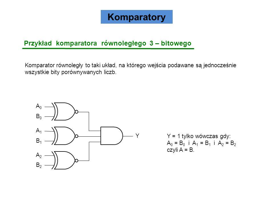 Komparatory Przykład komparatora równoległego 3 – bitowego Komparator równoległy to taki układ, na którego wejścia podawane są jednocześnie wszystkie