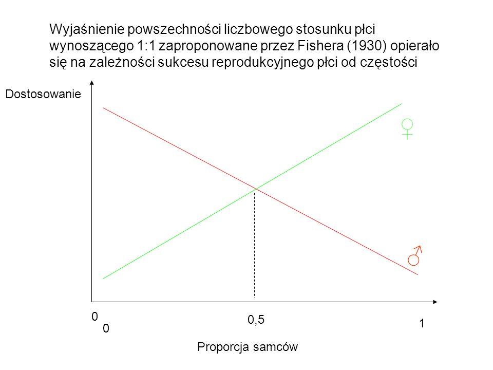 Dostosowanie Proporcja samców 0 1 Wyjaśnienie powszechności liczbowego stosunku płci wynoszącego 1:1 zaproponowane przez Fishera (1930) opierało się n