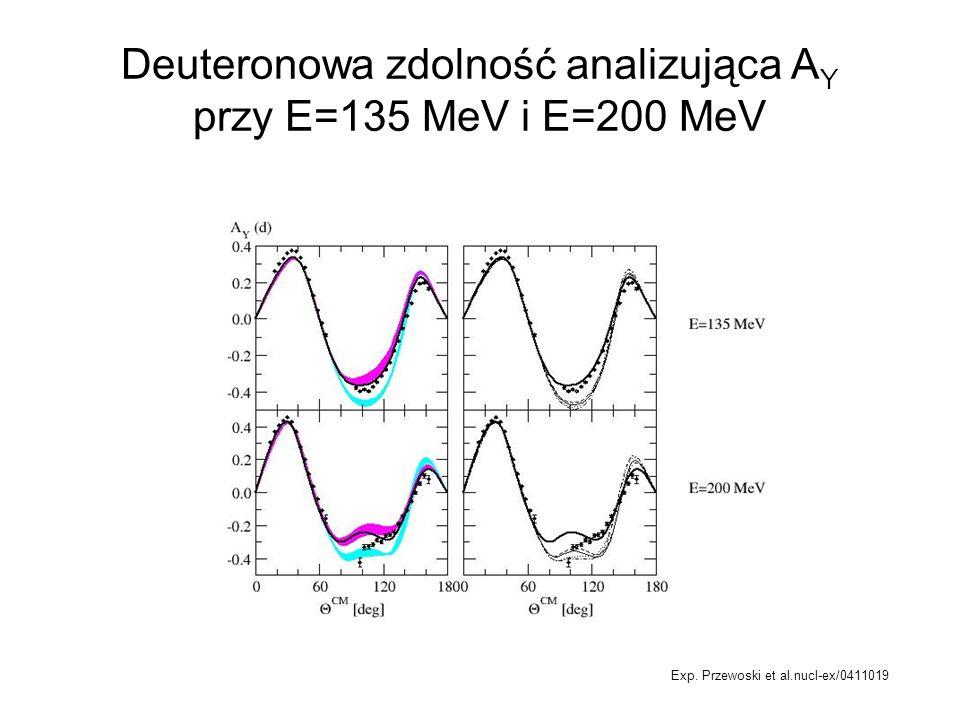 Deuteronowa zdolność analizująca A Y przy E=135 MeV i E=200 MeV Exp. Przewoski et al.nucl-ex/0411019