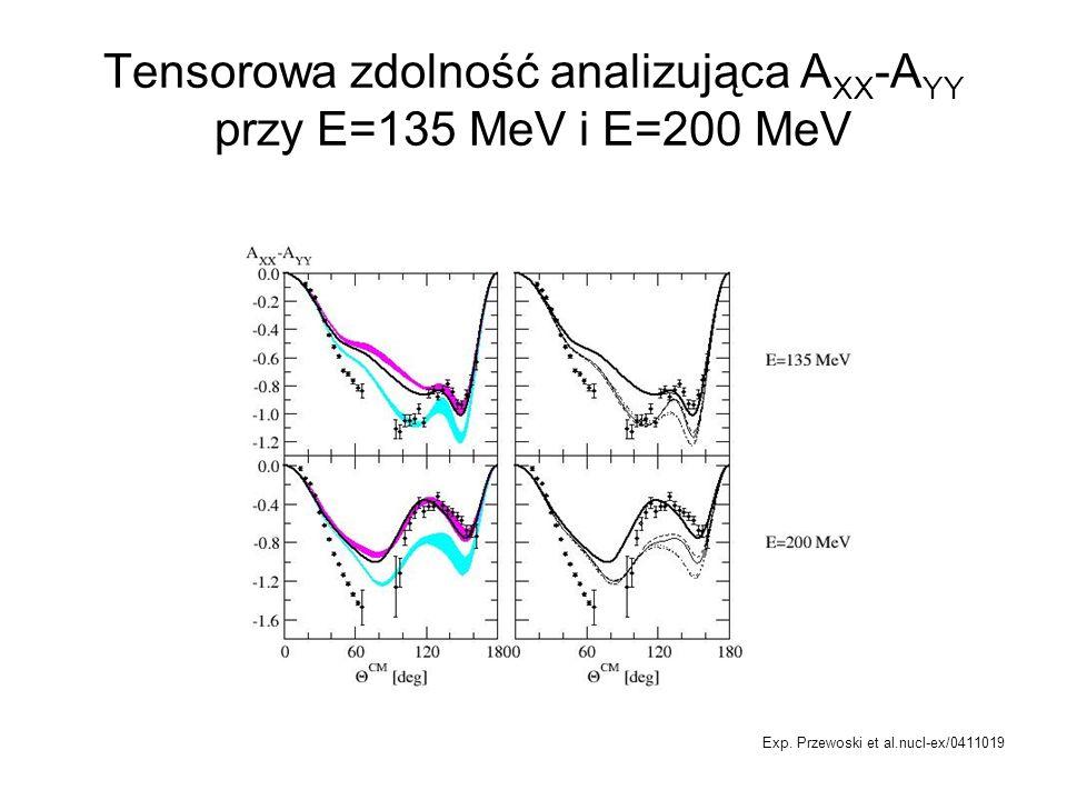 Tensorowa zdolność analizująca A XX -A YY przy E=135 MeV i E=200 MeV Exp. Przewoski et al.nucl-ex/0411019