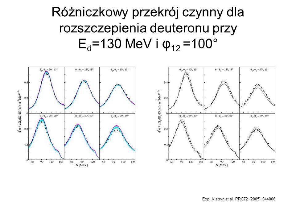 Różniczkowy przekrój czynny dla rozszczepienia deuteronu przy E d =130 MeV i φ 12 =100° Exp. Kistryn et al. PRC72 (2005) 044006