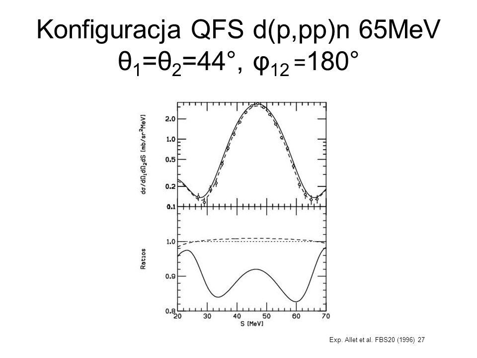 Konfiguracja QFS d(p,pp)n 65MeV θ 1 =θ 2 =44°, φ 12 = 180° Exp. Allet et al. FBS20 (1996) 27
