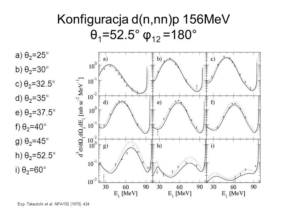 Konfiguracja d(n,nn)p 156MeV θ 1 =52.5° φ 12 =180° a) θ 2 =25° b) θ 2 =30° c) θ 2 =32.5° d) θ 2 =35° e) θ 2 =37.5° f) θ 2 =40° g) θ 2 =45° h) θ 2 =52.