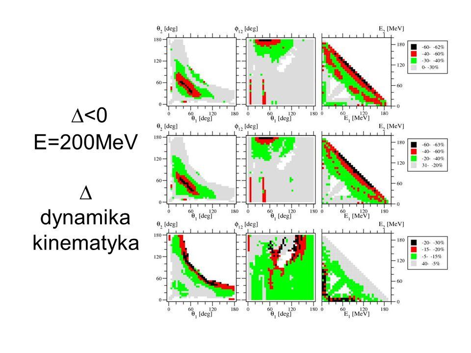 <0 E=200MeV dynamika kinematyka