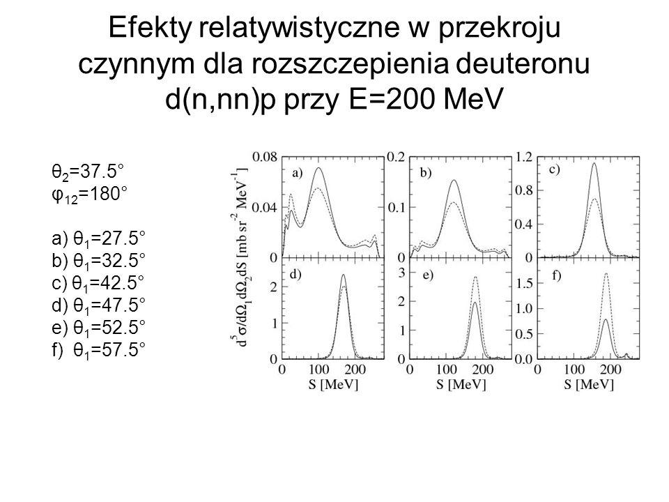 Efekty relatywistyczne w przekroju czynnym dla rozszczepienia deuteronu d(n,nn)p przy E=200 MeV θ 2 =37.5° φ 12 =180° a) θ 1 =27.5° b) θ 1 =32.5° c) θ
