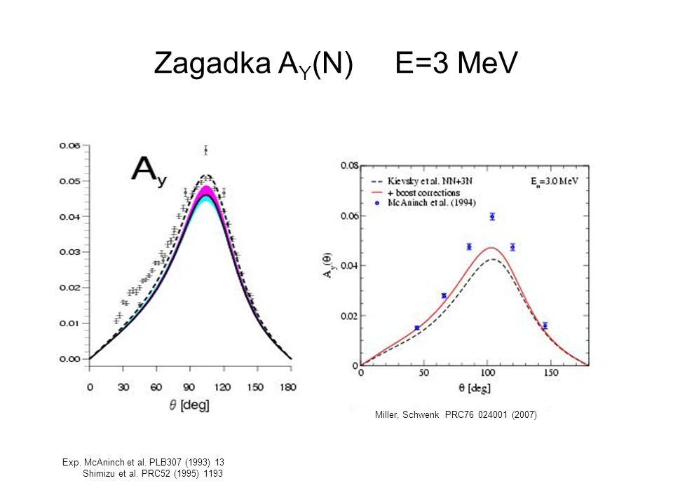 Zagadka A Y (N) E=3 MeV Miller, Schwenk PRC76 024001 (2007) Exp. McAninch et al. PLB307 (1993) 13 Shimizu et al. PRC52 (1995) 1193