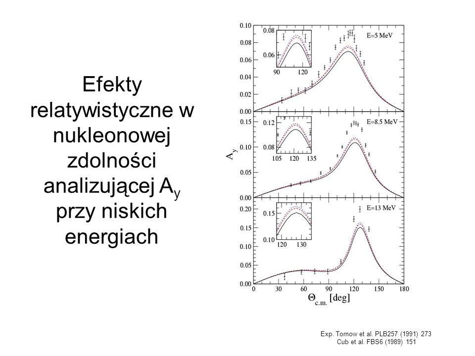Efekty relatywistyczne w nukleonowej zdolności analizującej A y przy niskich energiach Exp. Tornow et al. PLB257 (1991) 273 Cub et al. FBS6 (1989) 151
