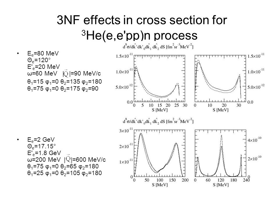 3NF effects in cross section for 3 He(e,e'pp)n process E e =80 MeV Θ e =120° E' e =20 MeV ω=60 MeV | |=90 MeV/c θ 1 =15 φ 1 =0 θ 2 =135 φ 2 =180 θ 1 =