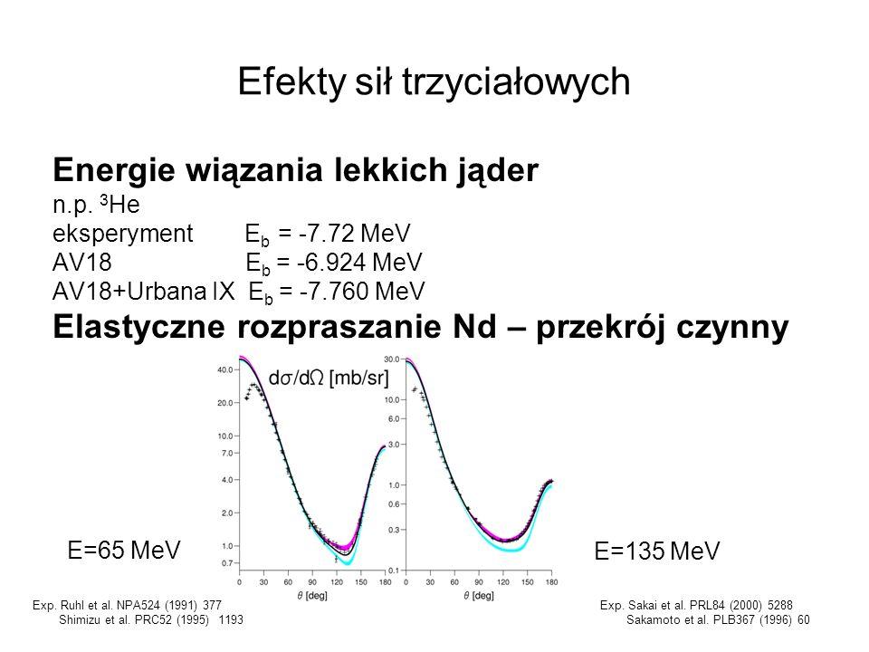 Efekty sił trzyciałowych Energie wiązania lekkich jąder n.p. 3 He eksperyment E b = -7.72 MeV AV18 E b = -6.924 MeV AV18+Urbana IX E b = -7.760 MeV El