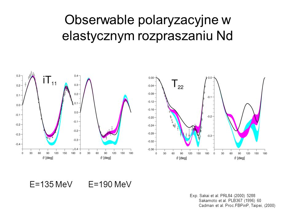 Obserwable polaryzacyjne w elastycznym rozpraszaniu Nd E=135 MeV E=190 MeV Exp. Sakai et al. PRL84 (2000) 5288 Sakamoto et al. PLB367 (1996) 60 Cadman