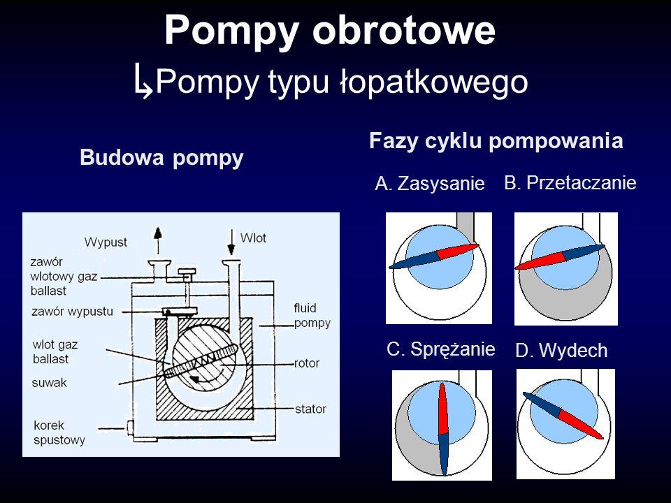 Pompy obrotowe Pompy typu łopatkowego A. Zasysanie B.