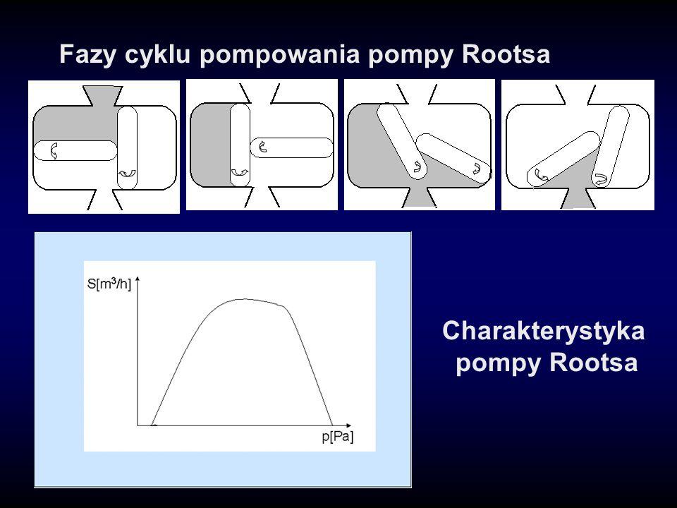 Fazy cyklu pompowania pompy Rootsa Charakterystyka pompy Rootsa