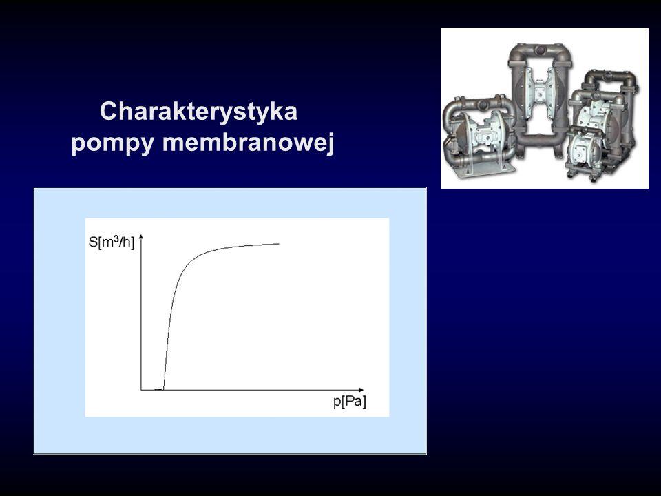 Charakterystyka pompy membranowej