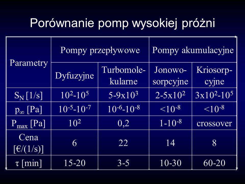 Porównanie pomp wysokiej próżni Parametry Pompy przepływowePompy akumulacyjne Dyfuzyjne Turbomole- kularne Jonowo- sorpcyjne Kriosorp- cyjne S N [1/s]10 2 -10 5 5-9x10 3 2-5x10 2 3x10 2 -10 5 p [Pa]10 -5 -10 -7 10 -6 -10 -8 <10 -8 P max [Pa]10 2 0,21-10 -8 crossover Cena [/(1/s)] 622148 τ [min]15-203-510-3060-20