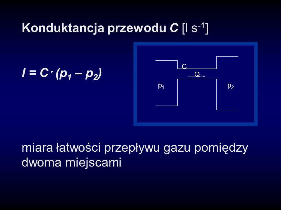Konduktancja przewodu C [l s -1 ] I = C · (p 1 – p 2 ) miara łatwości przepływu gazu pomiędzy dwoma miejscami Q C p1p1 p2p2