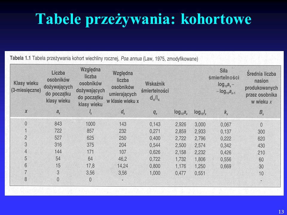13 Tabele przeżywania: kohortowe d x /l x Siła śmiertelności