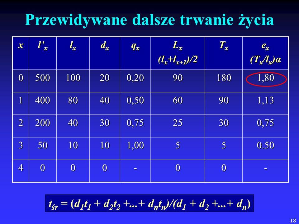 18 Przewidywane dalsze trwanie życia x lxlxlxlx lxlxlxlx dxdxdxdx qxqxqxqx L x (l x +l x+1 )/2 TxTxTxTx e x (T x /l x )α 0500100200,20901801,80 140080