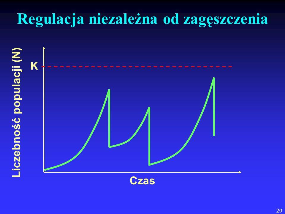 29 Regulacja niezależna od zagęszczenia Czas Liczebność populacji (N) K