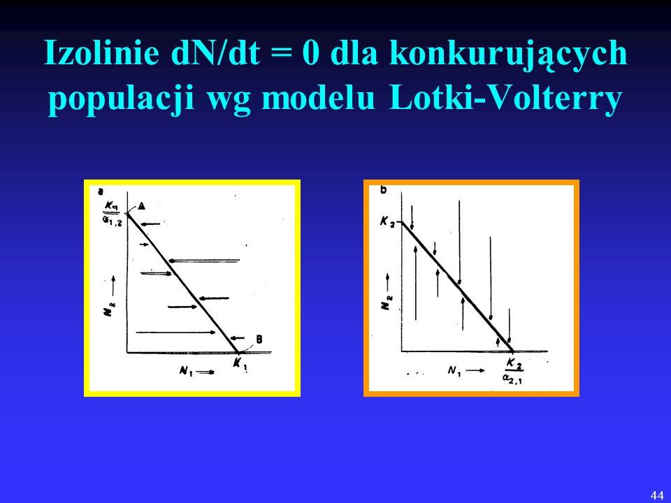 44 Izolinie dN/dt = 0 dla konkurujących populacji wg modelu Lotki-Volterry