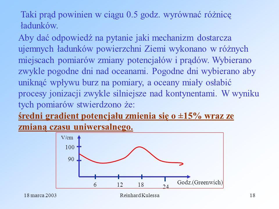 18 marca 2003Reinhard Kulessa18 Taki prąd powinien w ciągu 0.5 godz. wyrównać różnicę ładunków. Aby dać odpowiedź na pytanie jaki mechanizm dostarcza