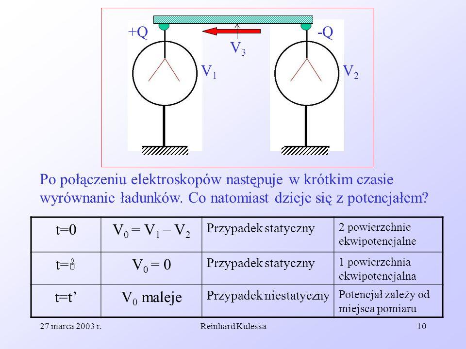 27 marca 2003 r.Reinhard Kulessa10 +Q-Q V1V1 V2V2 Po połączeniu elektroskopów następuje w krótkim czasie wyrównanie ładunków. Co natomiast dzieje się