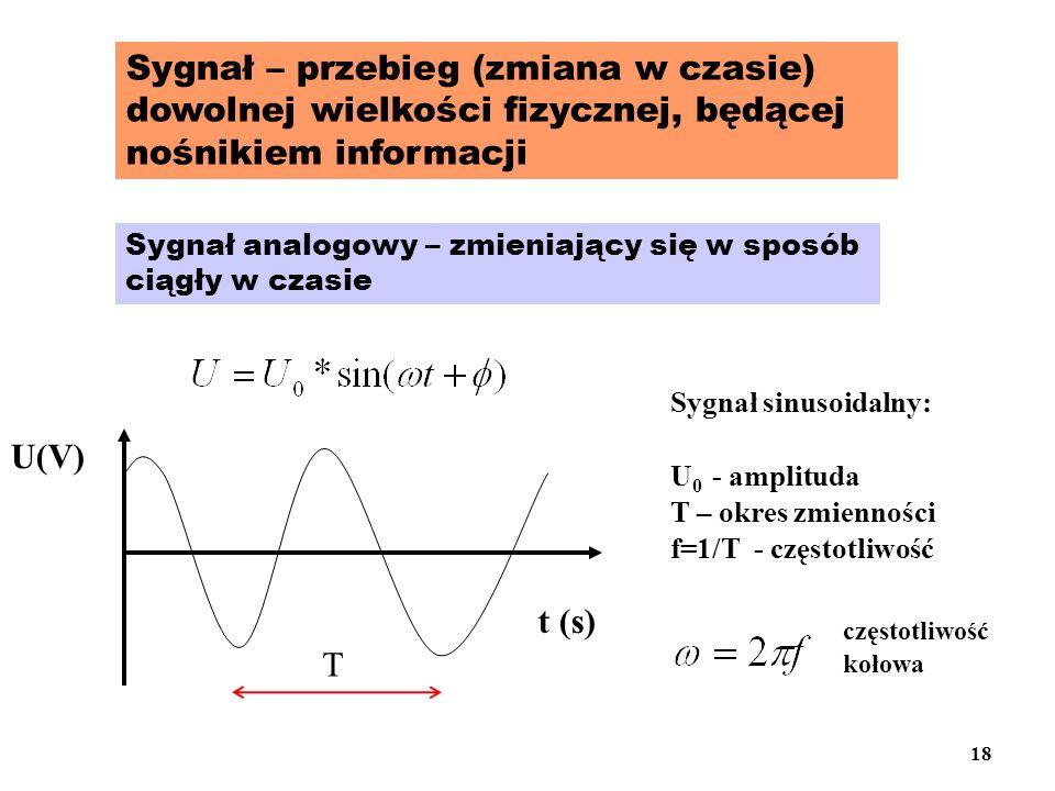 Sygnał – przebieg (zmiana w czasie) dowolnej wielkości fizycznej, będącej nośnikiem informacji Sygnał analogowy – zmieniający się w sposób ciągły w cz