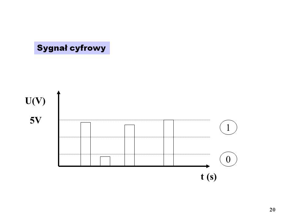 Sygnał cyfrowy t (s) U(V) 5V 1 0 20