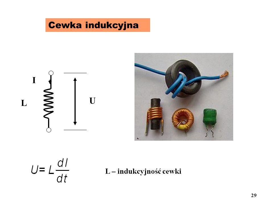 Cewka indukcyjna L U I L – indukcyjność cewki 29