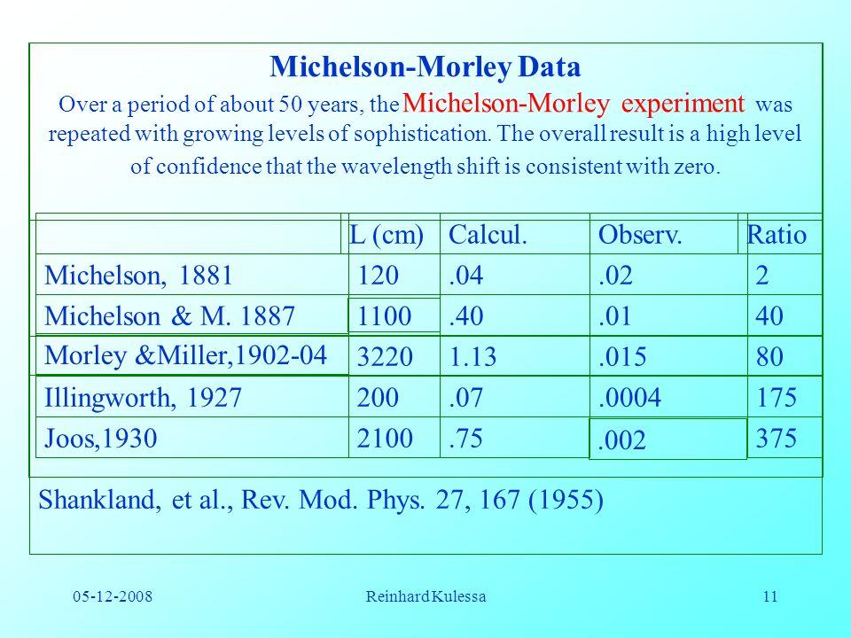 05-12-2008Reinhard Kulessa11 L (cm)Calcul.Observ.Ratio Michelson, 1881120.04.022 Michelson & M.