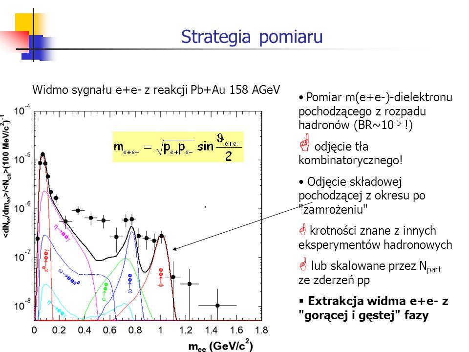 Strategia pomiaru Pomiar m(e+e-)-dielektronu pochodzącego z rozpadu hadronów (BR~10 -5 !) odjęcie tła kombinatorycznego! Odjęcie składowej pochodzącej