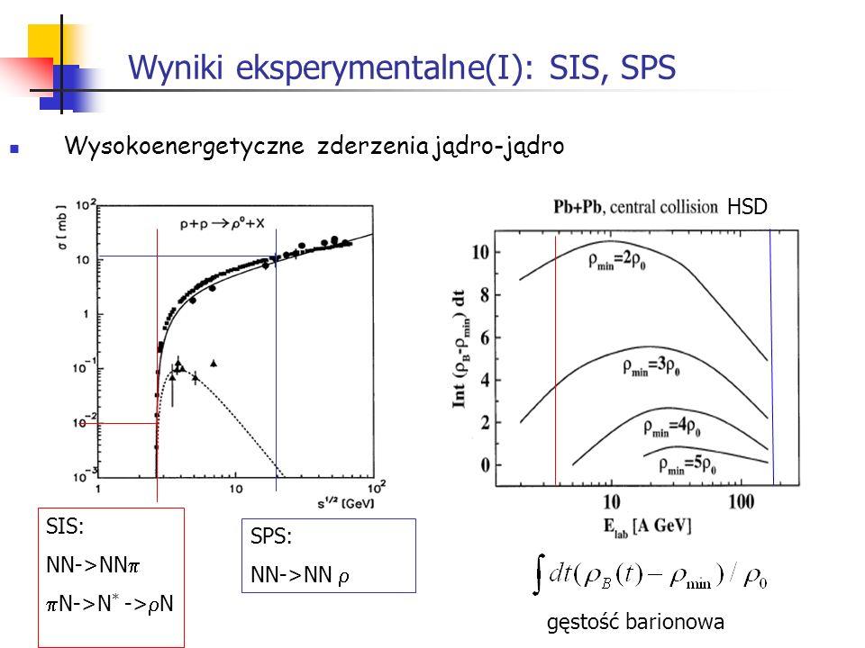 Wyniki eksperymentalne(I): SIS, SPS Wysokoenergetyczne zderzenia jądro-jądro HSD SIS: NN->NN N->N * -> N SPS: NN->NN gęstość barionowa