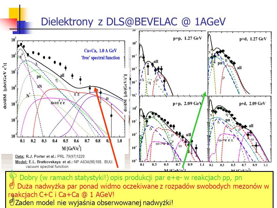 Dielektrony z DLS@BEVELAC @ 1AGeV Data: R.J. Porter et al.: PRL 79(97)1229 Model: E.L. Bratkovskaya et al.: NP A634(98)168, BUU, vacuum spectral funct