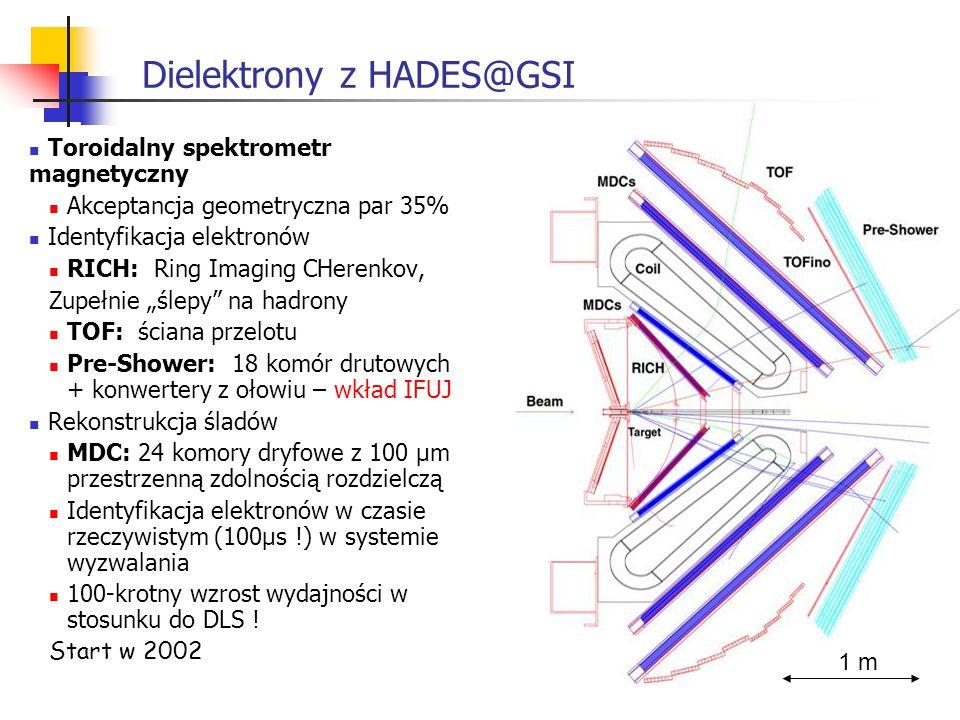 Dielektrony z HADES@GSI Toroidalny spektrometr magnetyczny Akceptancja geometryczna par 35% Identyfikacja elektronów RICH: Ring Imaging CHerenkov, Zup