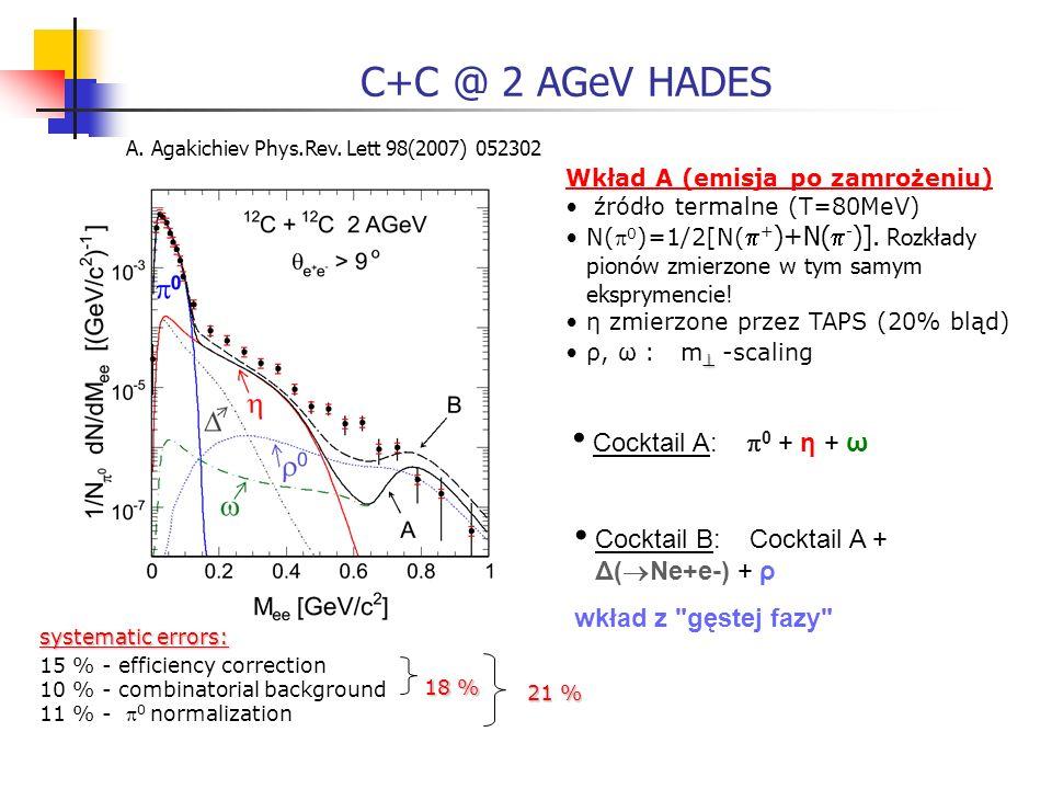 C+C @ 2 AGeV HADES Wkład A (emisja po zamrożeniu) źródło termalne (T=80MeV) N( 0 )=1/2[N( + )+N( - )]. Rozkłady pionów zmierzone w tym samym eksprymen